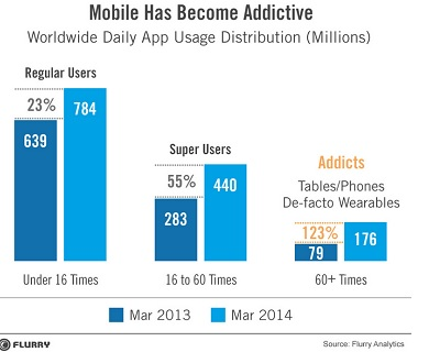 Mobile addict data